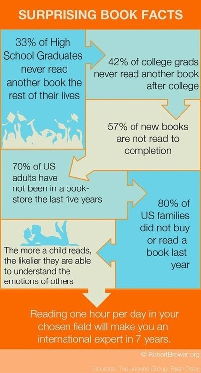 From http://www.the-digital-reader.com/2013/09/02/infographic-7-surprising-book-facts/#.UiTfKjY3uHs